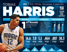 2014-15 Orlando Magic Infographics
